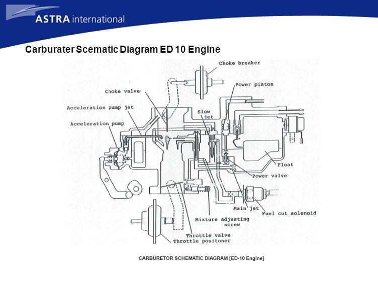 Carburater Scematic Diagram ED 10 Engine
