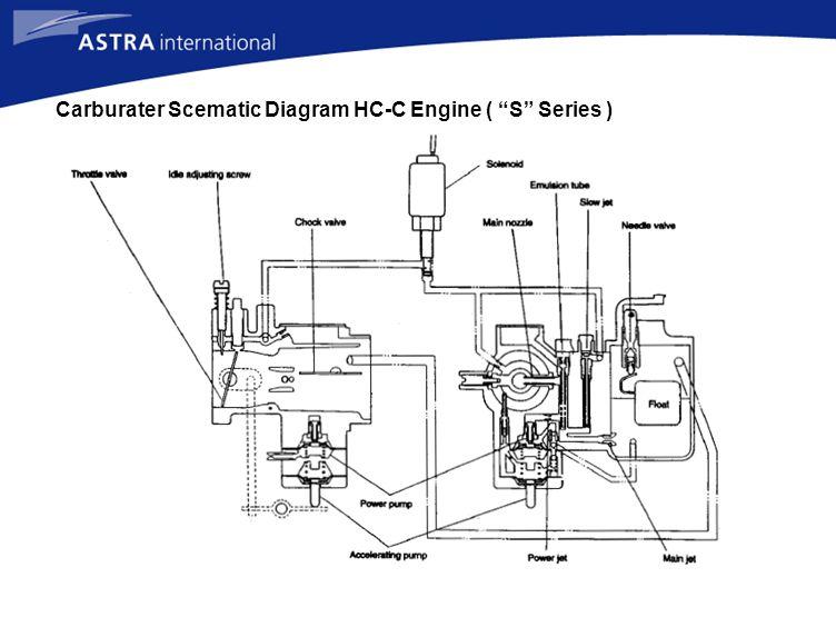"""Carburater Scematic Diagram HC-C Engine ( """"S"""" Series )"""
