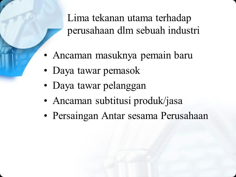 Lima tekanan utama terhadap perusahaan dlm sebuah industri Ancaman masuknya pemain baru Daya tawar pemasok Daya tawar pelanggan Ancaman subtitusi produk/jasa Persaingan Antar sesama Perusahaan