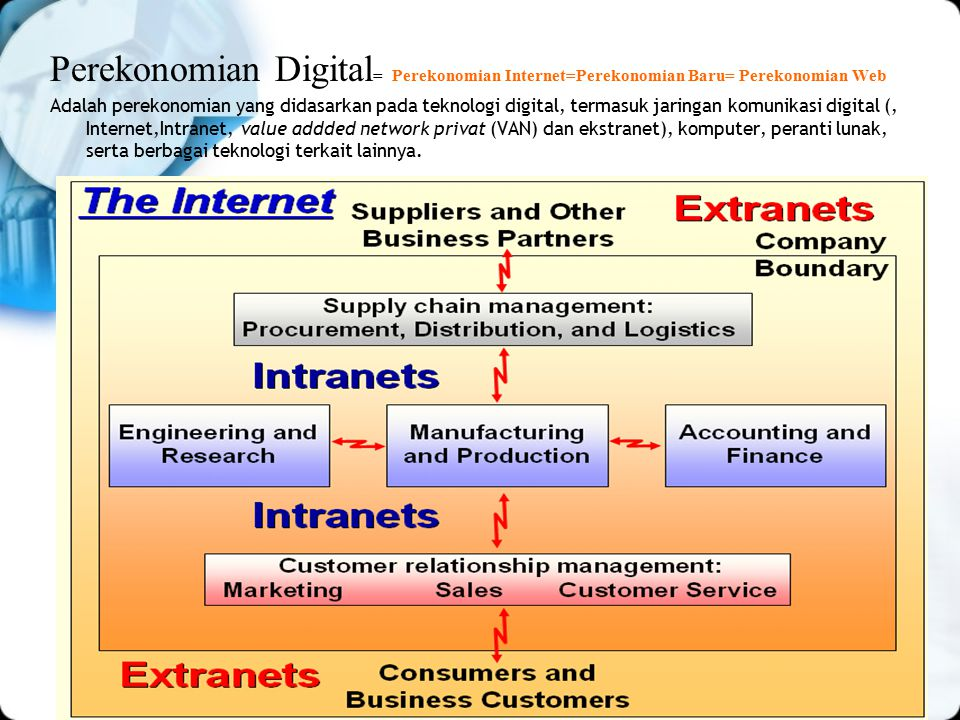 Perekonomian Digital = Perekonomian Internet=Perekonomian Baru= Perekonomian Web Adalah perekonomian yang didasarkan pada teknologi digital, termasuk jaringan komunikasi digital (, Internet,Intranet, value addded network privat (VAN) dan ekstranet), komputer, peranti lunak, serta berbagai teknologi terkait lainnya.