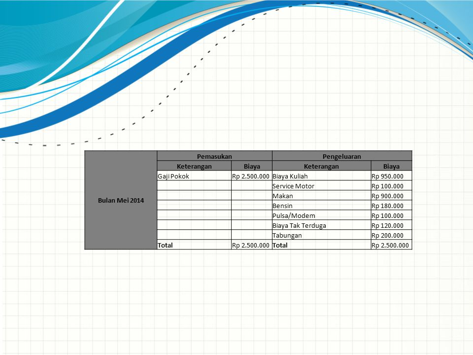 Bulan Mei 2014 PemasukanPengeluaran KeteranganBiayaKeteranganBiaya Gaji PokokRp 2.500.000Biaya KuliahRp 950.000 Service MotorRp 100.000 MakanRp 900.00