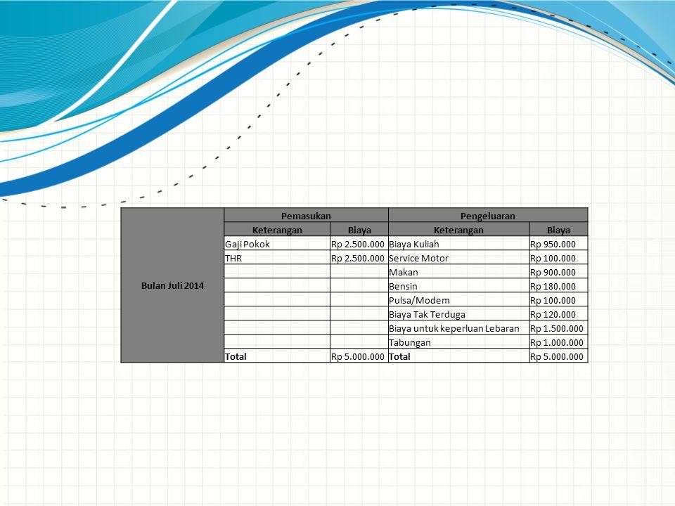 Bulan Juli 2014 PemasukanPengeluaran KeteranganBiayaKeteranganBiaya Gaji PokokRp 2.500.000Biaya KuliahRp 950.000 THRRp 2.500.000Service MotorRp 100.000 MakanRp 900.000 BensinRp 180.000 Pulsa/ModemRp 100.000 Biaya Tak TerdugaRp 120.000 Biaya untuk keperluan LebaranRp 1.500.000 TabunganRp 1.000.000 TotalRp 5.000.000TotalRp 5.000.000