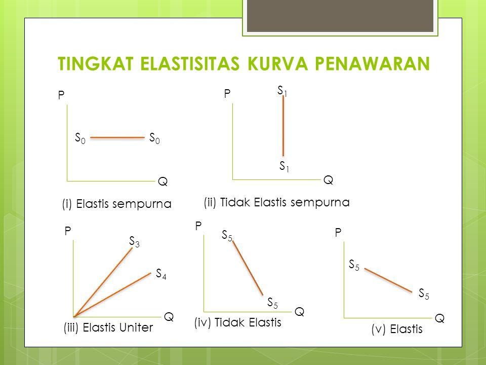 TINGKAT ELASTISITAS KURVA PENAWARAN P Q S0S0 S0S0 (i) Elastis sempurna P Q S1S1 S1S1 (ii) Tidak Elastis sempurna P Q S3S3 S4S4 (iii) Elastis Uniter P