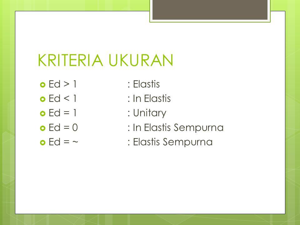 KRITERIA UKURAN  Ed > 1: Elastis  Ed < 1 : In Elastis  Ed = 1: Unitary  Ed = 0: In Elastis Sempurna  Ed = ~: Elastis Sempurna