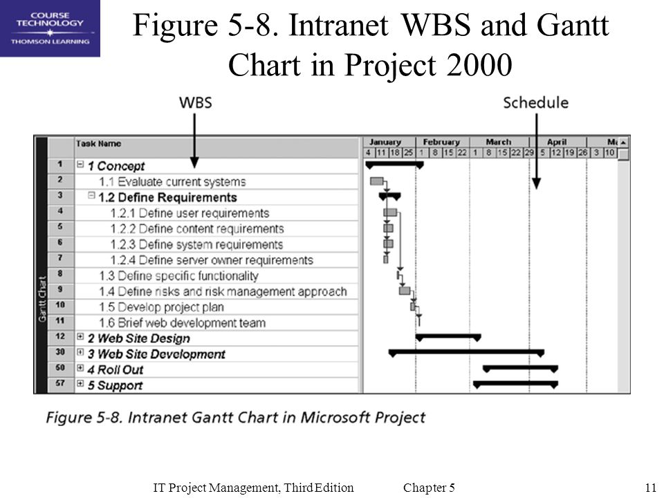 11IT Project Management, Third Edition Chapter 5 Figure 5-8.
