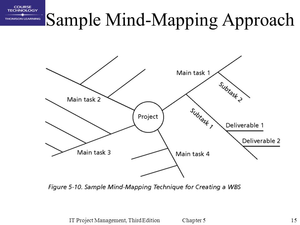 15IT Project Management, Third Edition Chapter 5 Sample Mind-Mapping Approach