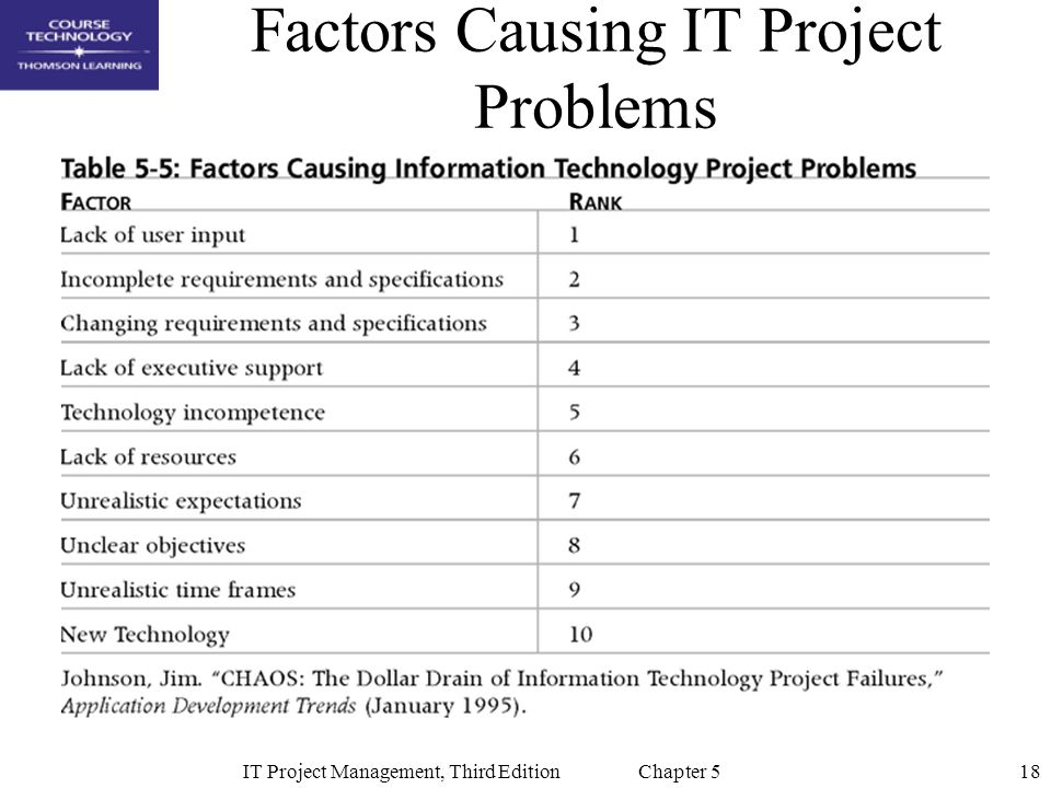 18IT Project Management, Third Edition Chapter 5 Factors Causing IT Project Problems