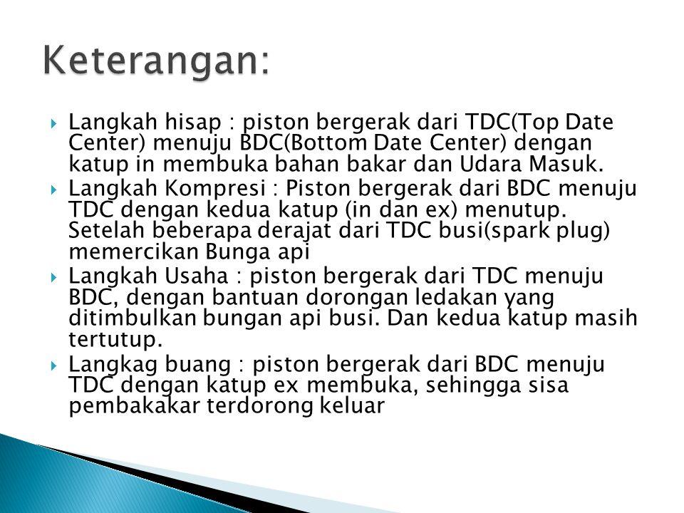  Langkah hisap : piston bergerak dari TDC(Top Date Center) menuju BDC(Bottom Date Center) dengan katup in membuka bahan bakar dan Udara Masuk.  Lang