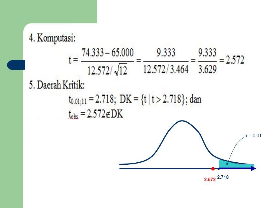 α = 0.01 2.718 2.572