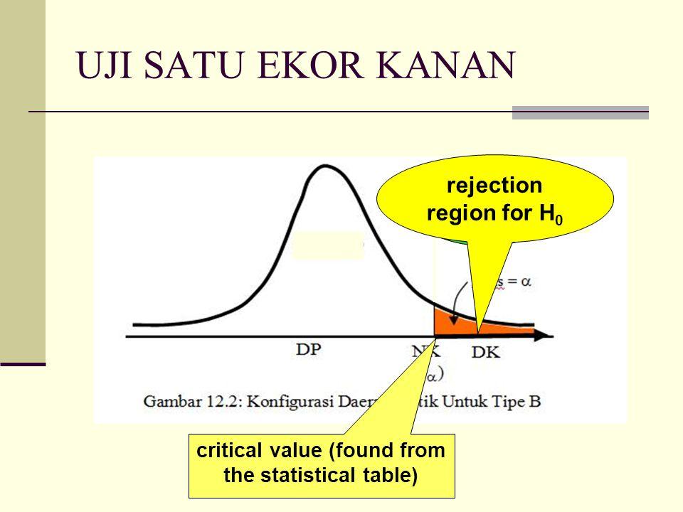 UJI SATU EKOR KIRI critical value (found from the statistical table) critical region rejection region for H 0