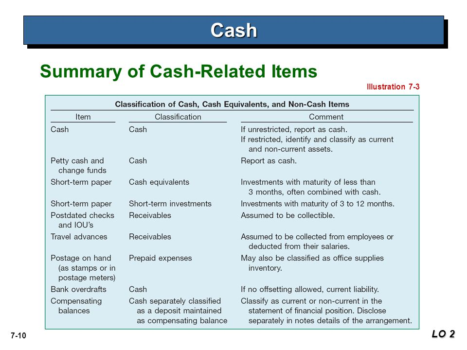 7-10 CashCash LO 2 Illustration 7-3 Summary of Cash-Related Items