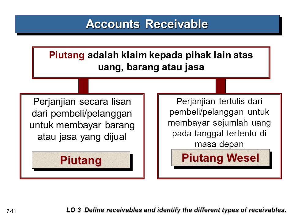 7-11 Accounts Receivable LO 3 Define receivables and identify the different types of receivables. Perjanjian tertulis dari pembeli/pelanggan untuk mem
