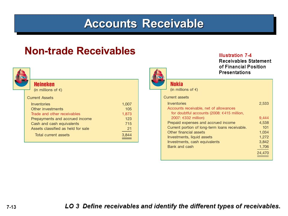 7-13 Non-trade Receivables Accounts Receivable LO 3 Define receivables and identify the different types of receivables. Illustration 7-4 Receivables S