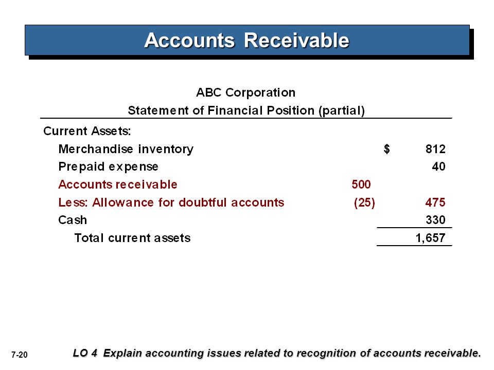7-20 LO 4 Explain accounting issues related to recognition of accounts receivable. Accounts Receivable