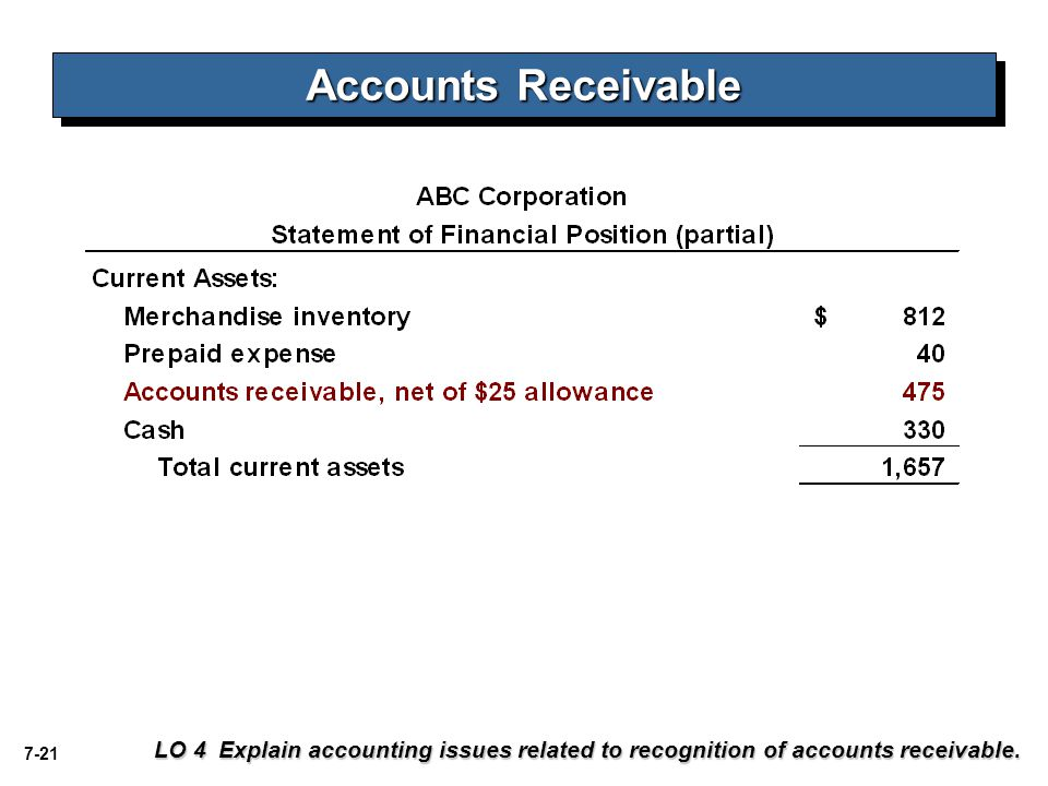 7-21 LO 4 Explain accounting issues related to recognition of accounts receivable. Accounts Receivable
