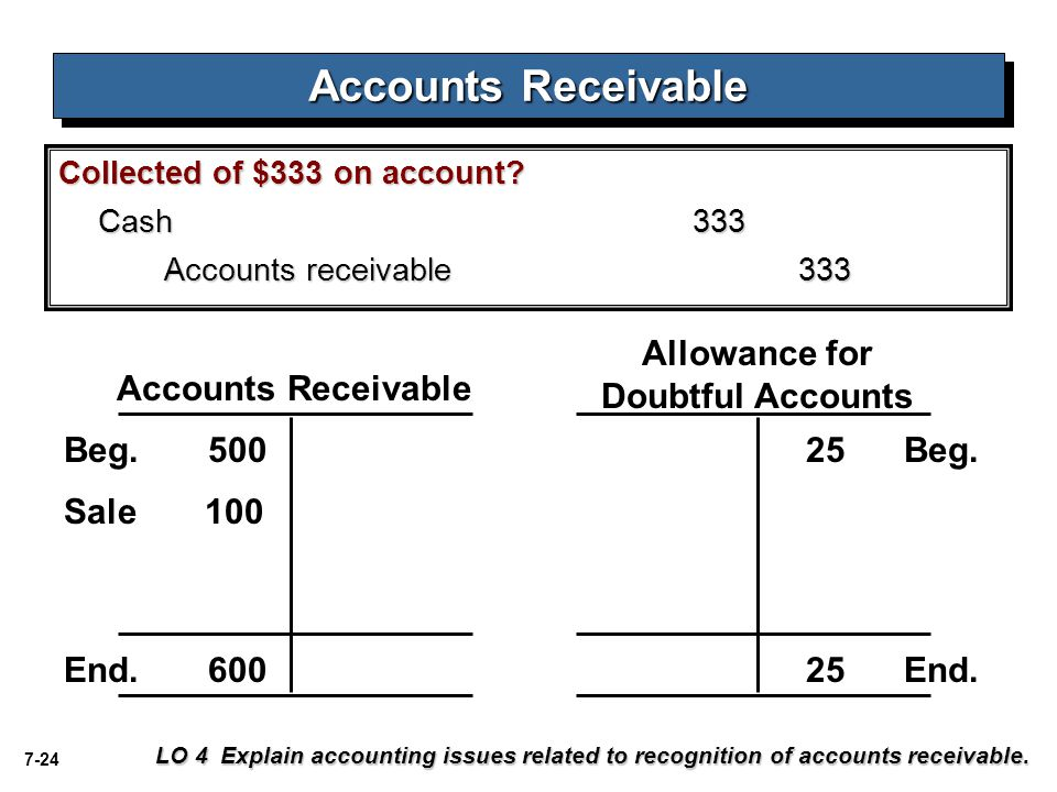 7-24 Collected of $333 on account? Cash333 Accounts receivable333 Accounts Receivable Allowance for Doubtful Accounts Beg. 500 25 Beg. End. 600 25 End