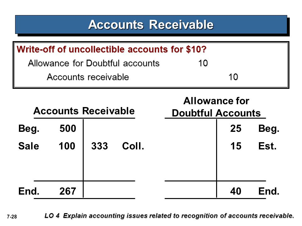 7-28 Write-off of uncollectible accounts for $10? Allowance for Doubtful accounts10 Accounts receivable10 Accounts Receivable Allowance for Doubtful A