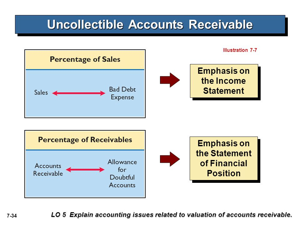 7-34 Uncollectible Accounts Receivable LO 5 Explain accounting issues related to valuation of accounts receivable. Emphasis on the Income Statement Em