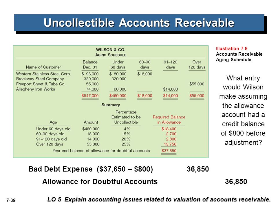 7-39 Uncollectible Accounts Receivable LO 5 Explain accounting issues related to valuation of accounts receivable. Bad Debt Expense ($37,650 – $800)36