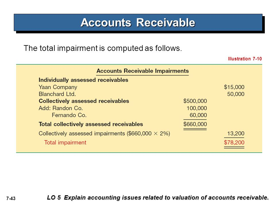 7-43 Accounts Receivable The total impairment is computed as follows. Illustration 7-10 LO 5 Explain accounting issues related to valuation of account