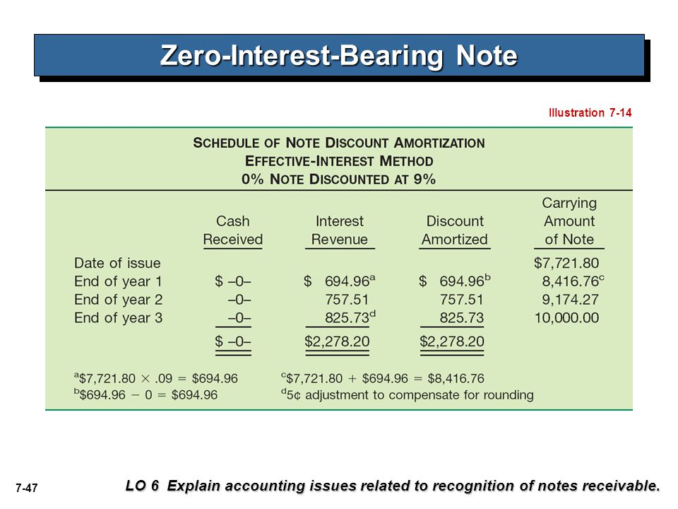 7-47 LO 6 Explain accounting issues related to recognition of notes receivable. Zero-Interest-Bearing Note Illustration 7-14