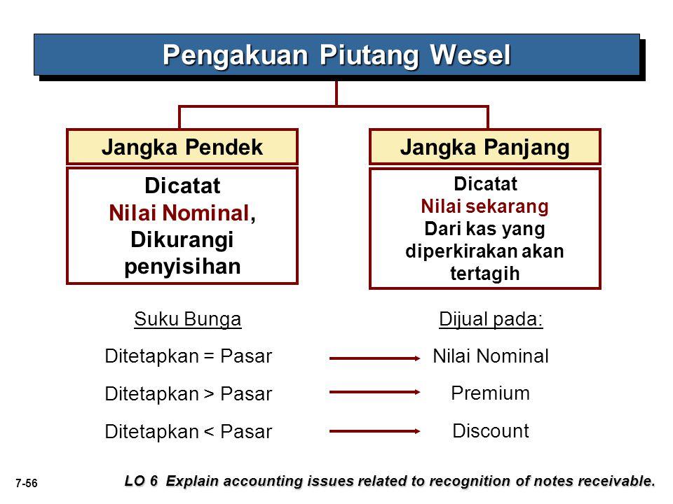 7-56 LO 6 Explain accounting issues related to recognition of notes receivable. Pengakuan Piutang Wesel Jangka PendekJangka Panjang Dicatat Nilai Nomi