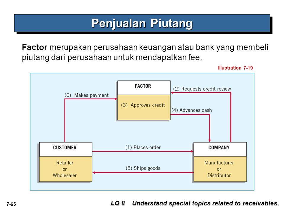 7-65 Factor merupakan perusahaan keuangan atau bank yang membeli piutang dari perusahaan untuk mendapatkan fee. Penjualan Piutang Illustration 7-19 LO