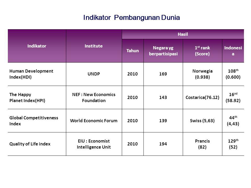 Indikator Pembangunan Dunia IndikatorInstitute Hasil Tahun Negara yg berpartisipasi 1 st rank (Score) Indonesi a Human Development Index(HDI) UNDP2010