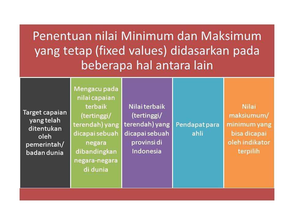 Penentuan nilai Minimum dan Maksimum yang tetap (fixed values) didasarkan pada beberapa hal antara lain Target capaian yang telah ditentukan oleh peme