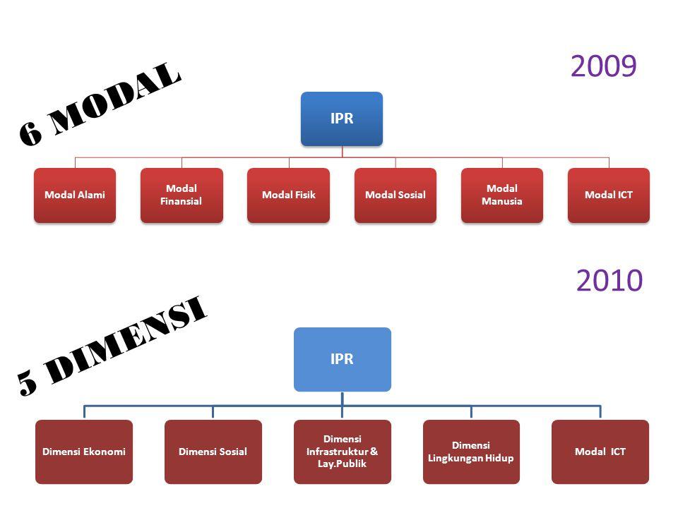 2009 IPR Modal Alami Modal Finansial Modal FisikModal Sosial Modal Manusia Modal ICT IPR Dimensi EkonomiDimensi Sosial Dimensi Infrastruktur & Lay.Pub