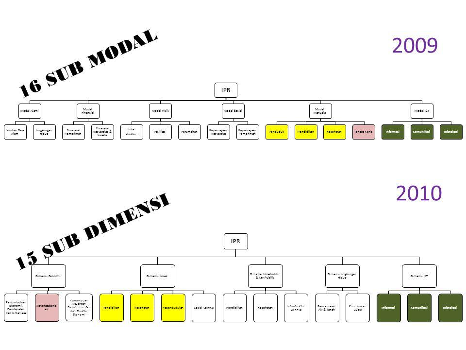 IPR Modal Alami Sumber Daya Alam Lingkungan Hidup Modal Finansial Finansial Pemerintah Finansial Masyarakat & Swasta Modal Fisik Infra struktur Fasili