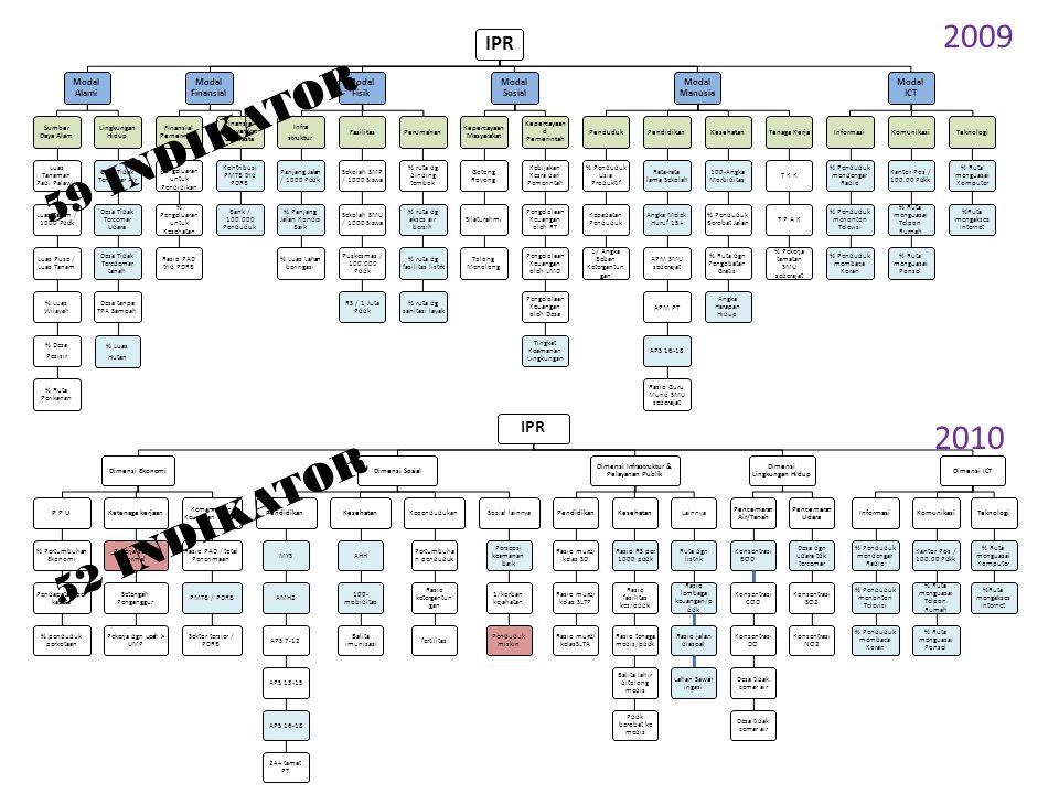 IPR Modal Alami Sumber Daya Alam Luas Tanaman Padi Palawija Luas Tanam / 1000 Pddk Luas Puso / Luas Tanam % Luas Wilayah % Desa Pesisir % Ruta Perikan