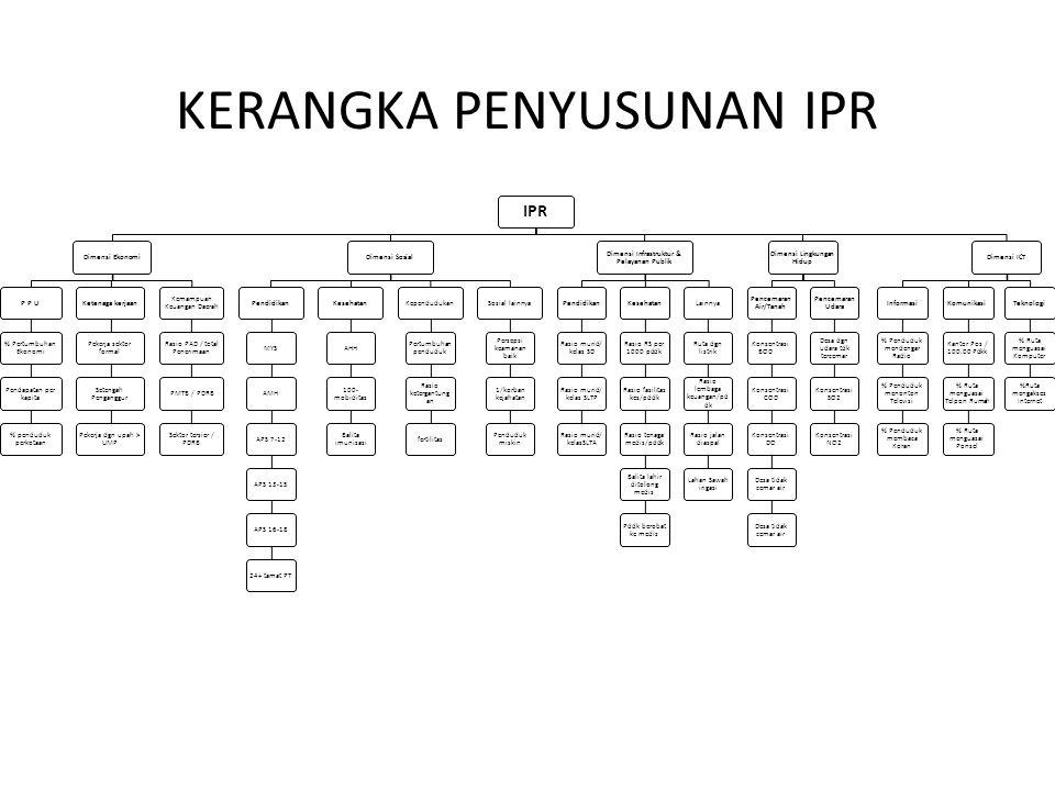 IPR Dimensi EkonomiP P U % Pertumbuhan Ekonomi Pendapatan per kapita % penduduk perkotaan Ketenaga kerjaan Pekerja sektor formal Setengah Penganggur P