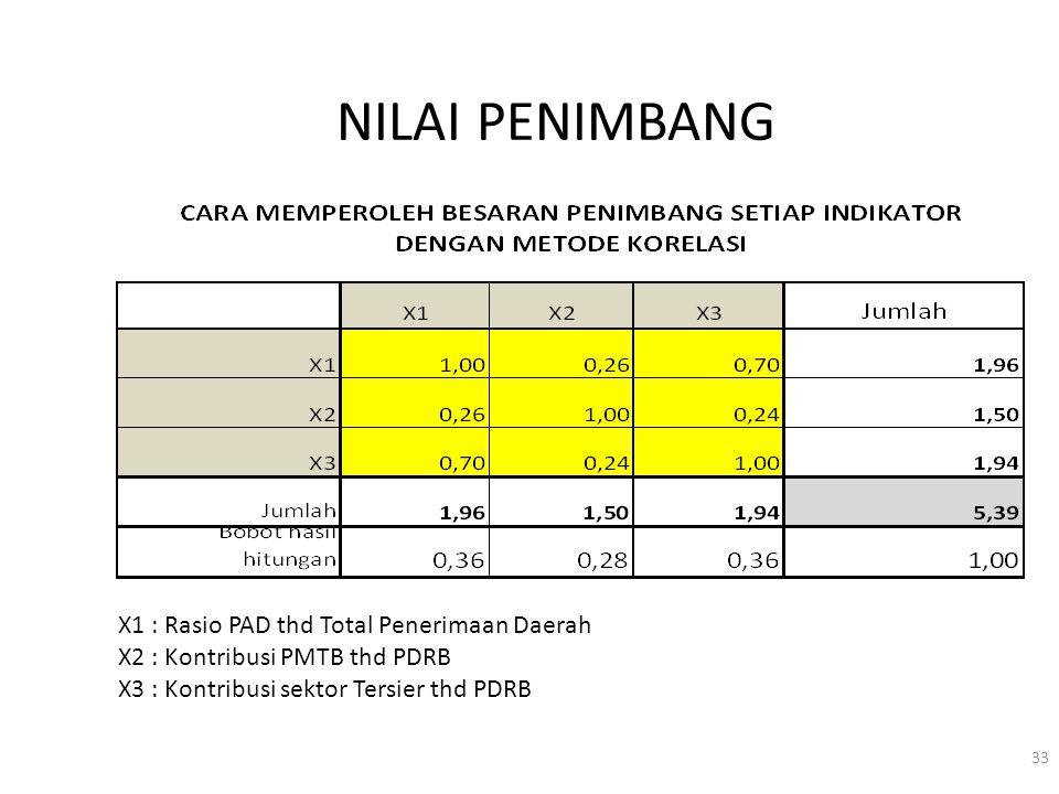 NILAI PENIMBANG 33 X1 : Rasio PAD thd Total Penerimaan Daerah X2 : Kontribusi PMTB thd PDRB X3 : Kontribusi sektor Tersier thd PDRB