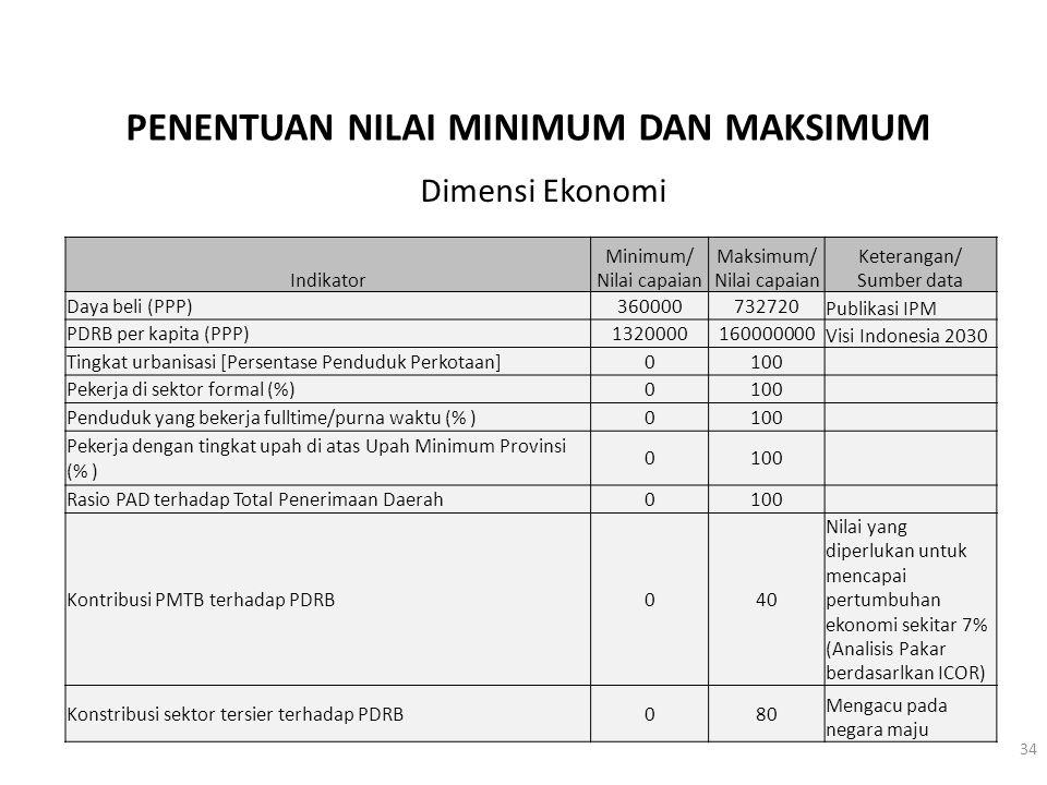 PENENTUAN NILAI MINIMUM DAN MAKSIMUM Indikator Minimum/ Nilai capaian Maksimum/ Nilai capaian Keterangan/ Sumber data Daya beli (PPP)360000732720 Publ