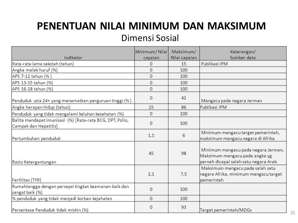 PENENTUAN NILAI MINIMUM DAN MAKSIMUM Indikator Minimum/ Nilai capaian Maksimum/ Nilai capaian Keterangan/ Sumber data Rata-rata lama sekolah (tahun) 0