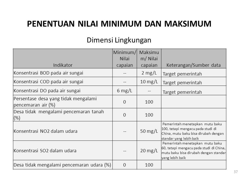 PENENTUAN NILAI MINIMUM DAN MAKSIMUM Indikator Minimum/ Nilai capaian Maksimu m/ Nilai capaianKeterangan/Sumber data Konsentrasi BOD pada air sungai--