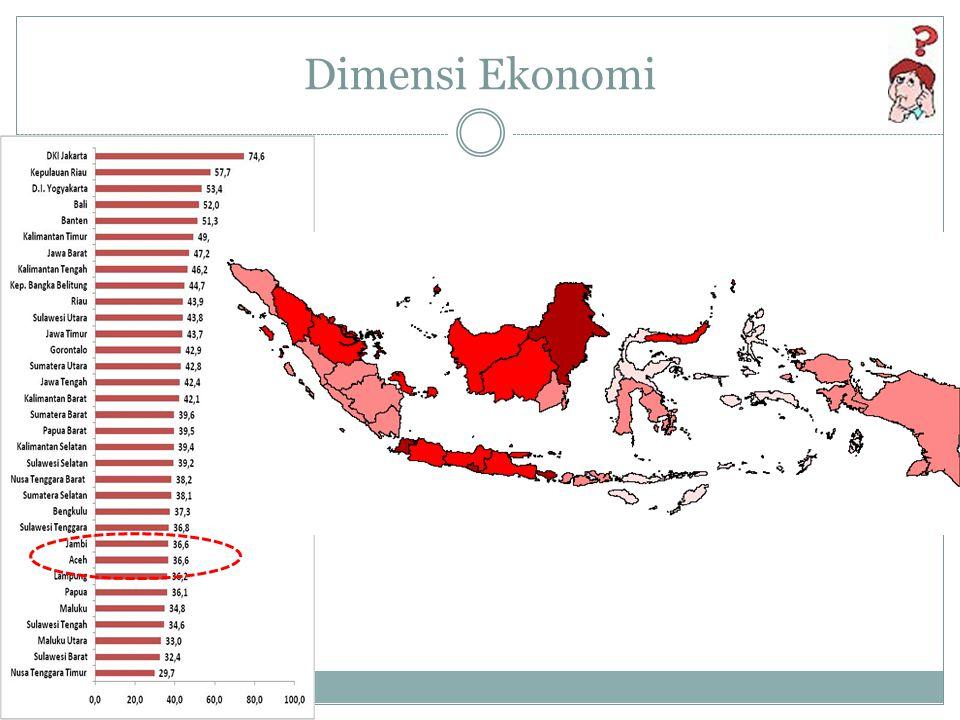 Dimensi Ekonomi