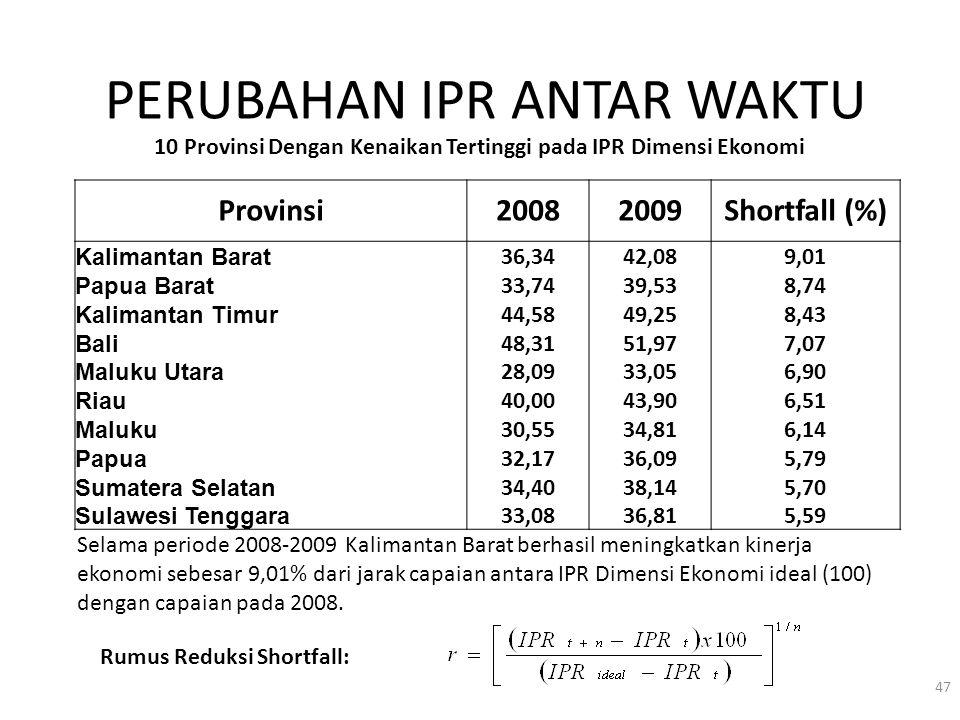 PERUBAHAN IPR ANTAR WAKTU Provinsi20082009Shortfall (%) Kalimantan Barat 36,3442,089,01 Papua Barat 33,7439,538,74 Kalimantan Timur 44,5849,258,43 Bal