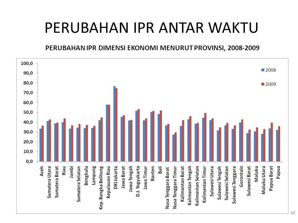 PERUBAHAN IPR ANTAR WAKTU 48 PERUBAHAN IPR DIMENSI EKONOMI MENURUT PROVINSI, 2008-2009