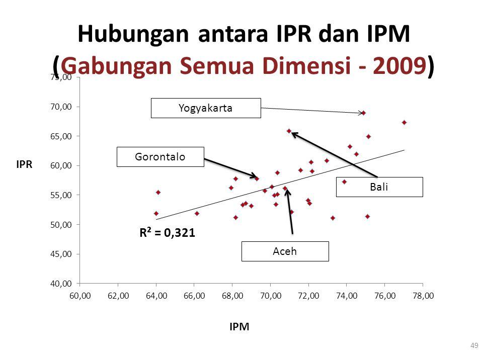 Hubungan antara IPR dan IPM (Gabungan Semua Dimensi - 2009) 49 IPM IPR Bali Gorontalo Aceh Yogyakarta