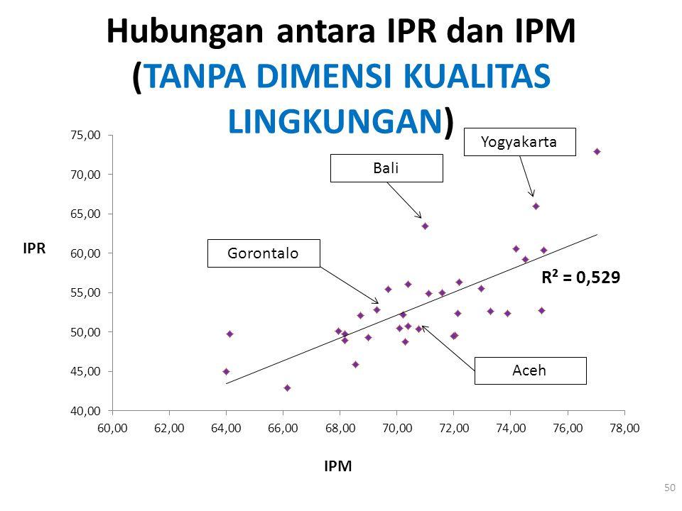 Hubungan antara IPR dan IPM (TANPA DIMENSI KUALITAS LINGKUNGAN) 50 IPM IPR Bali Gorontalo Aceh Yogyakarta