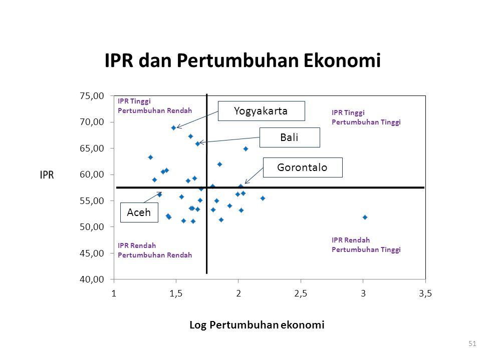 IPR dan Pertumbuhan Ekonomi 51 Log Pertumbuhan ekonomi Yogyakarta Bali Gorontalo Aceh IPR Tinggi Pertumbuhan Tinggi IPR Rendah Pertumbuhan Tinggi IPR