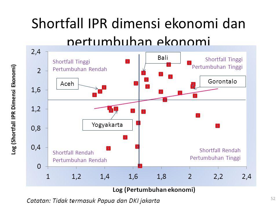 Shortfall IPR dimensi ekonomi dan pertumbuhan ekonomi 52 Log (Pertumbuhan ekonomi) Shortfall Tinggi Pertumbuhan Rendah Shortfall Rendah Pertumbuhan Ti