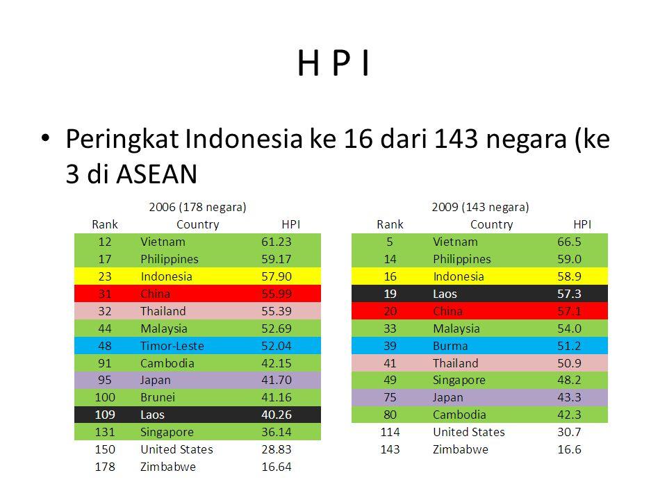 H P I Peringkat Indonesia ke 16 dari 143 negara (ke 3 di ASEAN