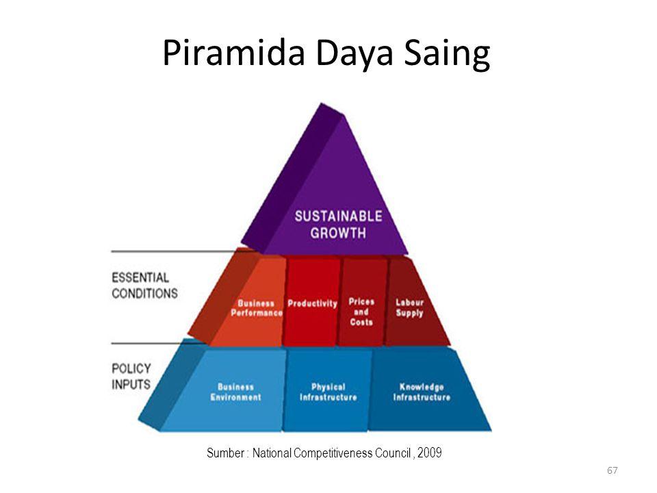 Piramida Daya Saing Sumber : National Competitiveness Council, 2009 67