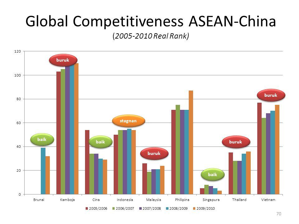 Global Competitiveness ASEAN-China (2005-2010 Real Rank) baik stagnan buruk baik buruk baik 70
