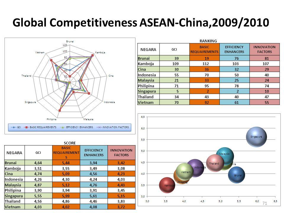 Global Competitiveness ASEAN-China,2009/2010 RANKING NEGARA GCI BASIC REQUAIREMENTS EFFICIENCY ENHANCERS INNOVATION FACTORS Brunai39197681 Kamboja1091