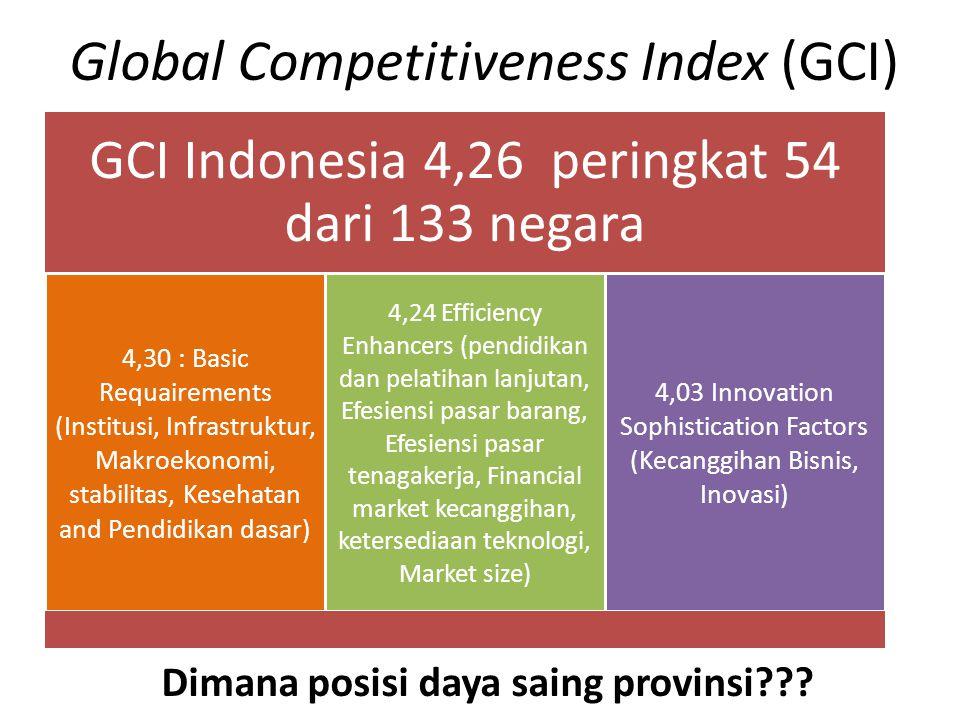 Global Competitiveness Index (GCI) Dimana posisi daya saing provinsi??? GCI Indonesia 4,26 peringkat 54 dari 133 negara 4,30 : Basic Requairements (In