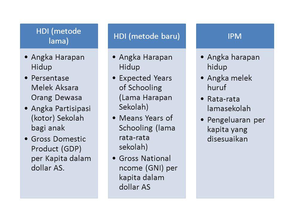 HDI (metode lama) Angka Harapan Hidup Persentase Melek Aksara Orang Dewasa Angka Partisipasi (kotor) Sekolah bagi anak Gross Domestic Product (GDP) pe